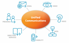 UNIFIED COMMUNICATIONS - image