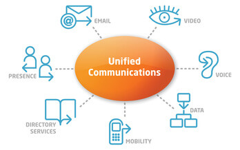Unified Communications graphic - from Applied Consulting Group
